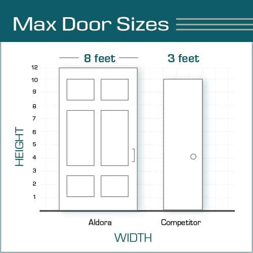 商用玻璃门尺寸